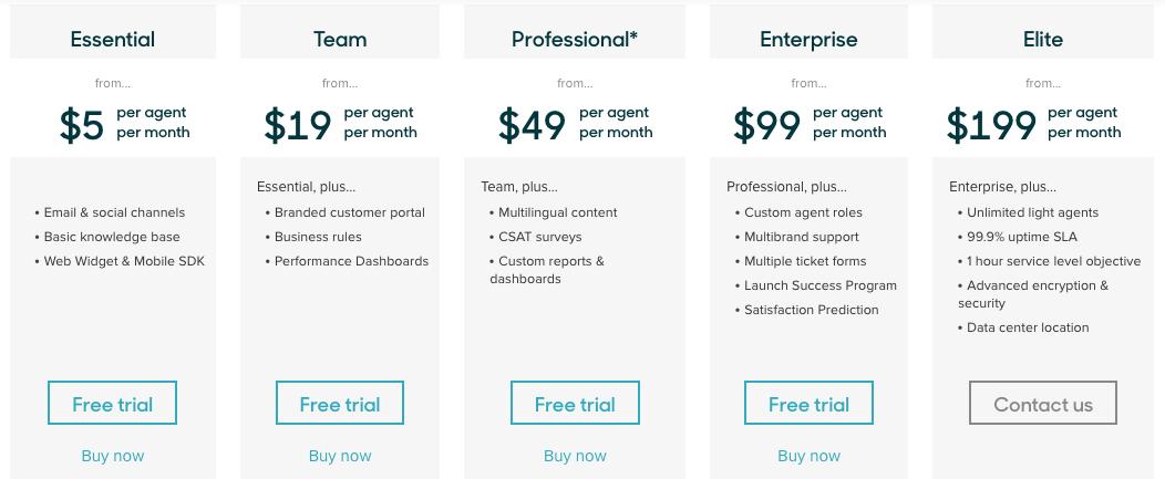 Zendesk Pricing