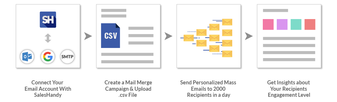 Send Mass Email From Gmail, Outlook Or Any Other Service Provider